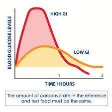 Diabetes sugar spike symptoms of
